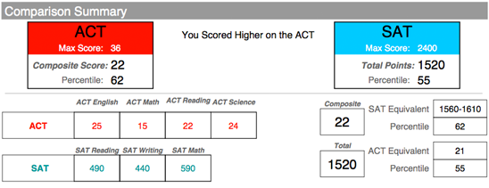 Sat and test result